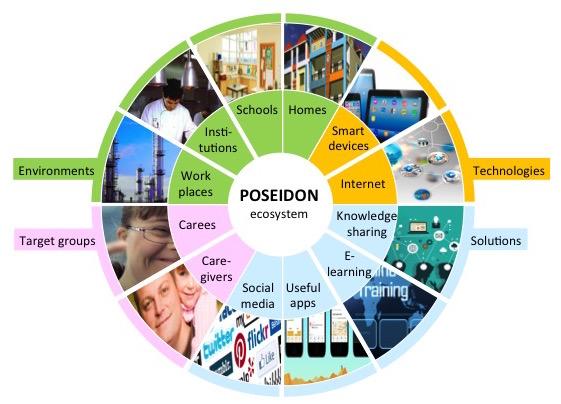 Poseidon Ecosystem